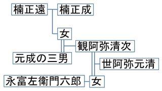 永富家・世阿弥系図